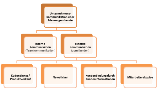 Messengerdienste zur direkten Unternehmenskommunikation